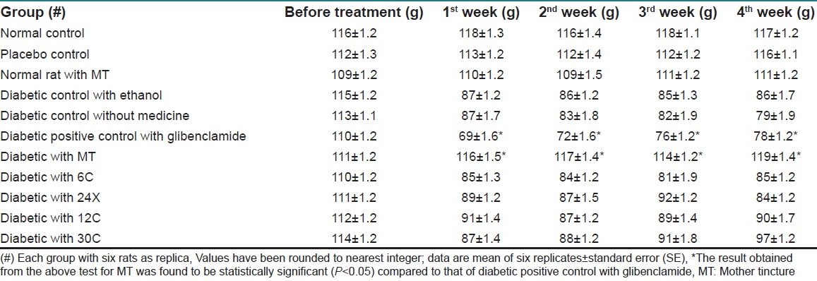 Table 2: Measure of body weight in diabetic rats