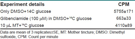 Table 4: Reduced glucose uptake in MT‑treated 3T3 cells