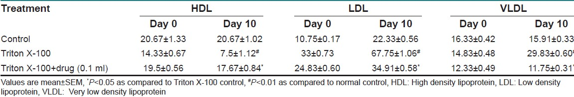 Table 9: Effect of <i>Fucus vesiculosus</i> on the levels of lipoproteins in Triton X-100 treated rats