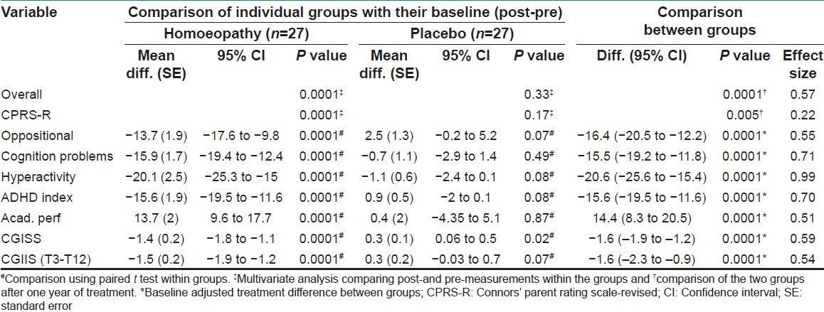 Table 5: Comparison of difference post -to pre- (12 months baseline) in individual groups