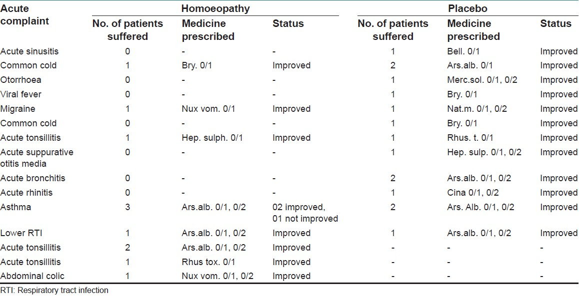 Table 6: Acute complaints handled in both the groups during the treatment
