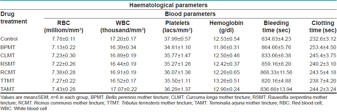 Table 4: Effect of administering different mother tinctures on the blood parameters (RBC, WBC, platelet count, haemoglobin, bleeding time and clotting time) of Wistar rat for period of 28 days