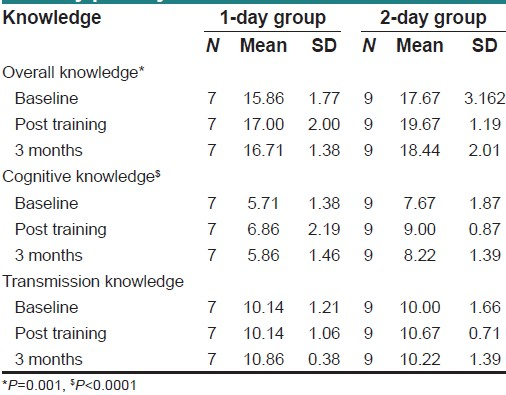 Table 3: Knowledge scores of one - day and two-day primary trainees