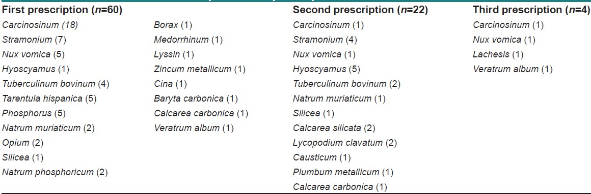Table 10: Remedies list and their frequencies of prescriptions