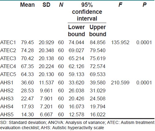 Table 2: Repeated measures ANOVA for ATEC and AHS