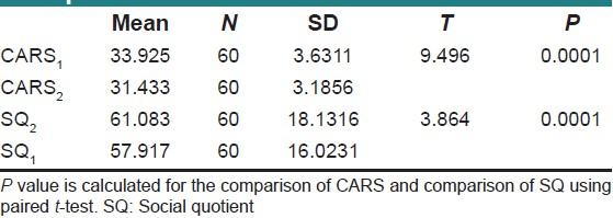Table 5: Mean values comparison for CARS scores and SQ scores pre and post-treatment with paired T-test