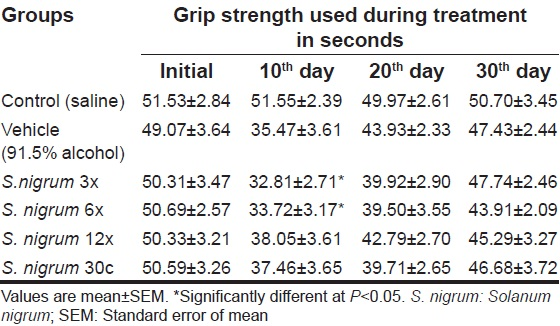 Table 4: Behavioral effect of <i>S. nigrum</i> (0.5 ml/rat/day) on rota-rod test