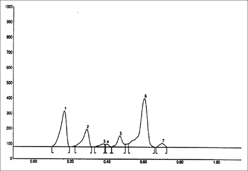 Figure 5: High Performance Thin Layer Chromatography finger printing (chloroform: Methanol 9:1 v/v) of <i>Juniperus virginiana</i> Φ scanned at 254 nm