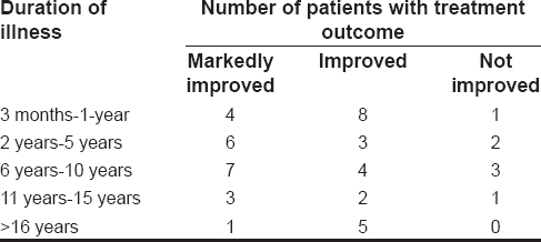 Table 3: Distribution of treatment outcome according to duration of illness