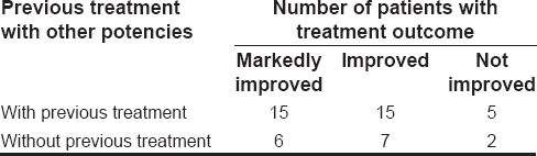 Table 6: Distribution of treatment outcome according to previous treatment