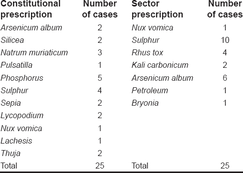 Table 7: Distribution of cases according to basis of prescription