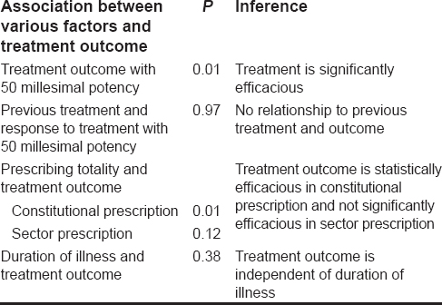 Table 8: Association between various factors and treatment outcome - analyzed by Chi-square test in GNU-PSPP software
