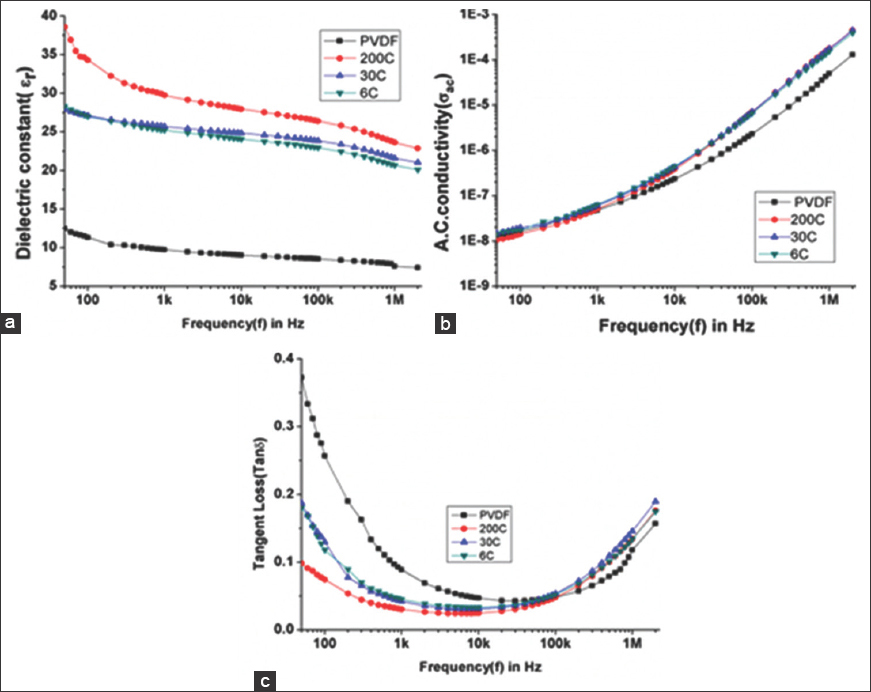 Figure 9: (a) Variation of dielectric constant. (b) Variation of tangent loss. (c) Variation of AC conductivity with a frequency of Polyvinylidene fluoride film doped with <i>Ferrum metallicum</i> at different potencies