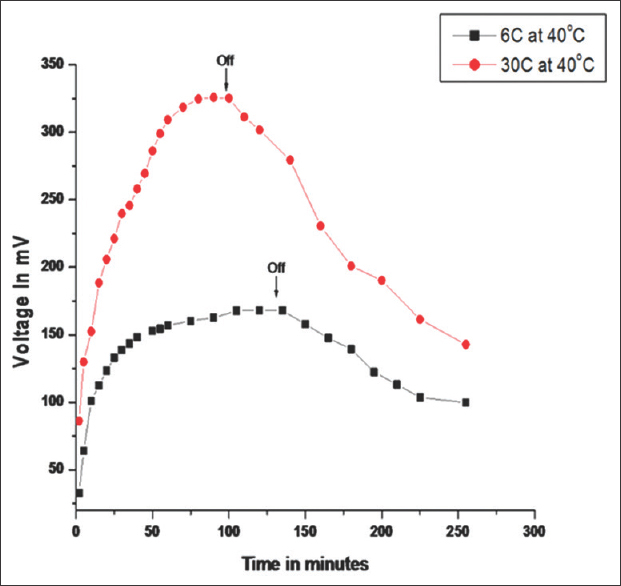Figure 5: Growth and decay curve of thermovoltage generation using <i>Zincum metallicum</i> at potency 30C