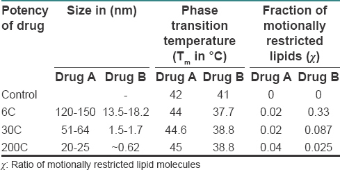 Table 1: Comparison of fluidity parameters of <i>A. napellus</i> (Drug A) with that of <i>C. metallicum</i> (Drug B)