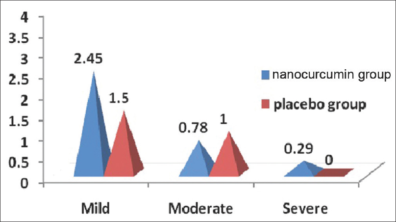 Figure 4: Qualitative pathogenetic indices of various intensities of both verum and placebo group