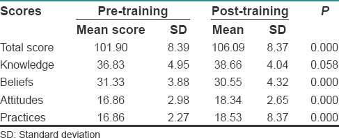 Table 5: Mean total score of participants before and after the training (<i>n</i>=122)