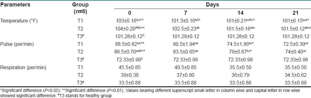 Table 1: Efficacy of doxycycline (T1) and Crotalus horridus (T2) on physical parameters of <i>Ehrlichia</i>-infected dog