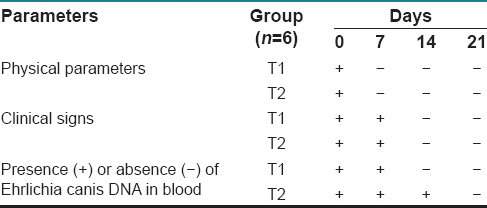 Table 1a: Efficacy of doxycycline (T1) and <i>Crotalus horridus</i> (T2) on <i>Ehrlichia</i>-infected dogs on clinical improvement
