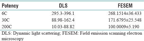 Table 1 Comparative Of Dynamic Light Scattering And Field Emission Scanning Electron Microscopy Aurum Metallicum For Different Potencies