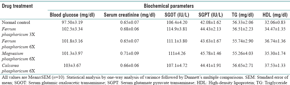 Table 4: Effect of administering different homoeopathic drugs on biochemical parameters (serum glutamic oxaloacetic transaminase, serum glutamate pyruvate transaminase, blood glucose, serum creatinine, triglycerides, and high-density lipoprotein) of Wistar rats on 28<sup>th</sup> day