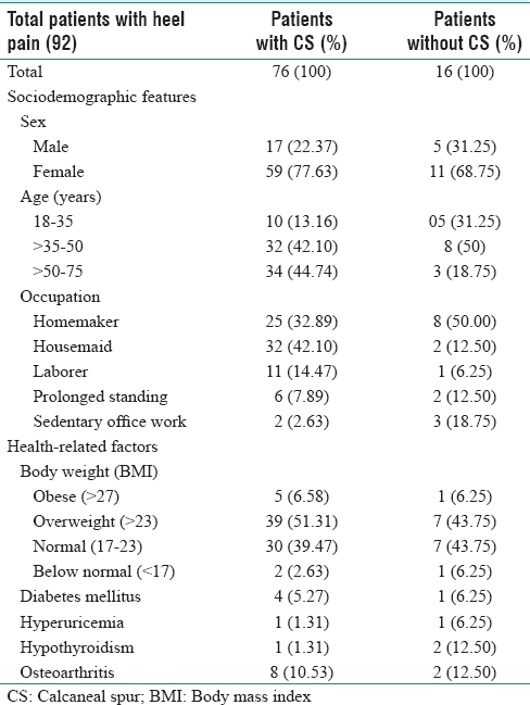 Table 1: Available socio-demographic and health related information in heel pain patients with or without CS