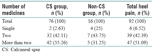 Table 4: Number of medicines required during treatment for calcaneal spur and noncalcaneal spur patients