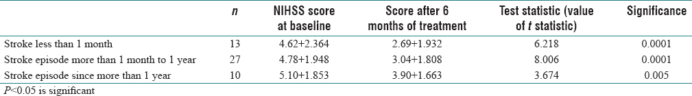 Table 2: Change in NIHSS score from baseline to 6 months after treatment