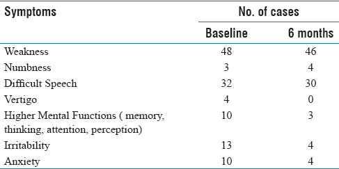 Table 3: Symptoms frequency at baseline and 6 months