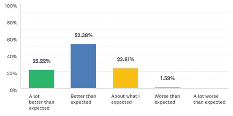 Figure 10: Overall, how well did the event meet your expectations?