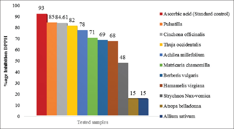 Figure 1: Antioxidant potential of various mother tinctures against 2,2-diphenyl 1-picryl hydrazyl-free radical in descending order