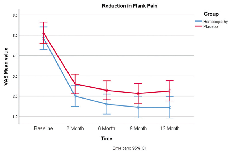 Figure 2: Reduction in flank pain at different time points