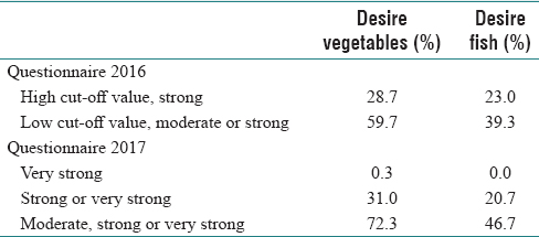 Table 2: Examples of very low prevalence's in the strongest intensity