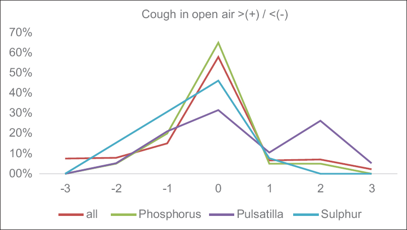 Figure 3: Frequency distributions for the symptom 'open air aggravates/ameliorates of the whole population and of subgroups responding well to <i>Phosphorus, Pulsatilla</i> and <i>Sulphur</i>